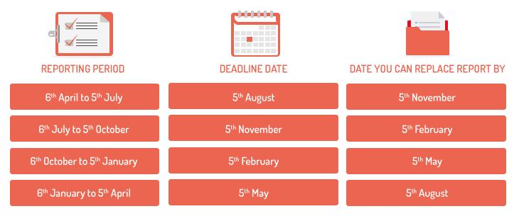 HMRC intermediary reporting deadline